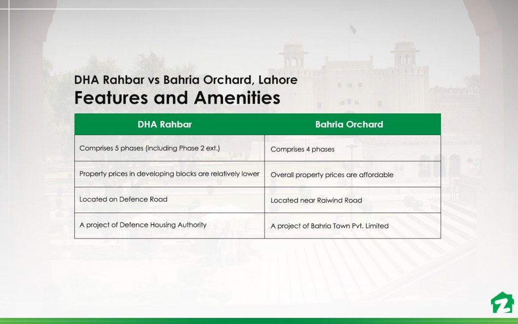 Features and Amenities in DHA Rahbar vs Bahria Orchard