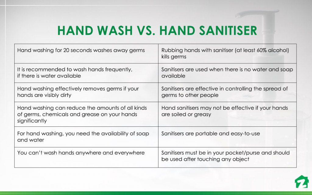 when to use a hand sanitizer