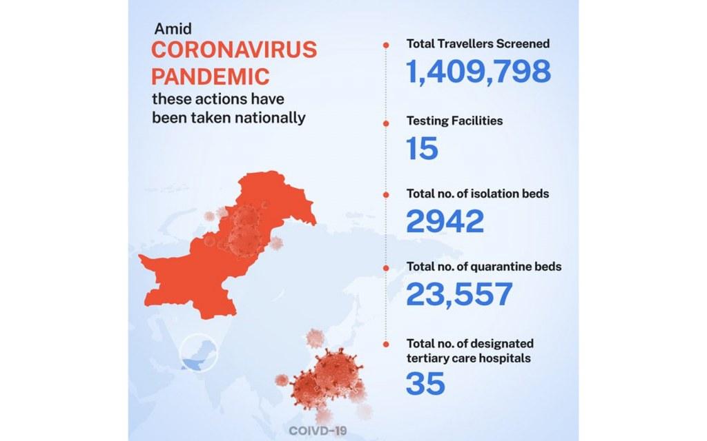 govt taking measures to control coronavirus in Pakistan
