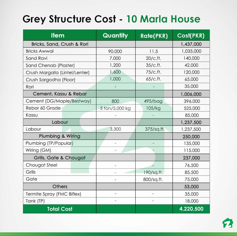 construction cost of a 10 marla house's grey structure